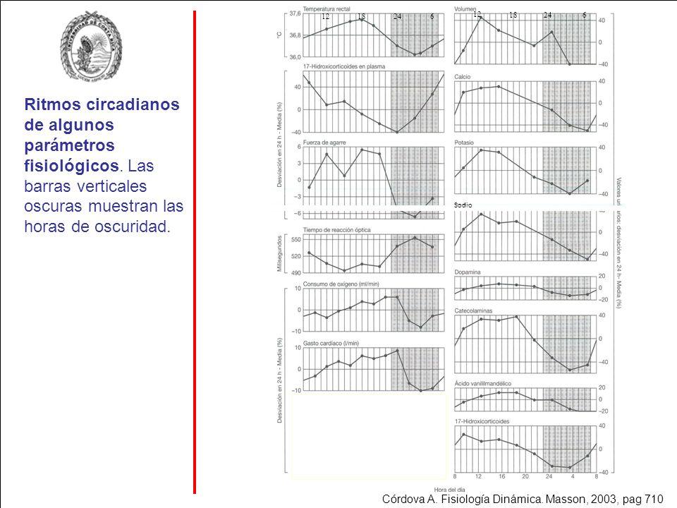 Ritmos circadianos de algunos parámetros fisiológicos. Las barras verticales oscuras muestran las horas de oscuridad. Sodio 18246 Córdova A. Fisiologí