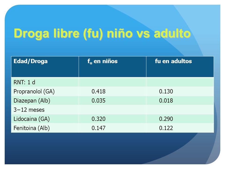 Droga libre (fu) niño vs adulto Edad/Droga f u en niños fu en adultos RNT: 1 d Propranolol (GA) 0.418 0.130 Diazepan (Alb) 0.035 0.018 312 meses Lidoc