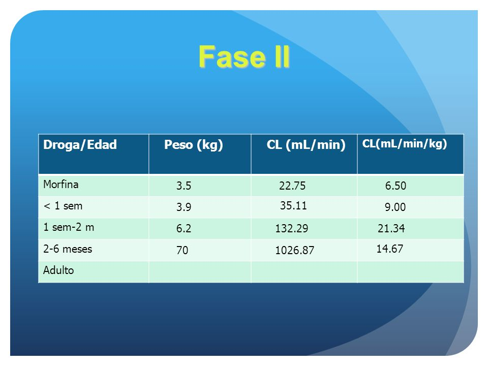 Droga/Edad Peso (kg) CL (mL/min) CL(mL/min/kg) Morfina 3.5 22.75 6.50 < 1 sem 3.9 35.11 9.00 1 sem-2 m 6.2 132.29 21.34 2-6 meses 70 1026.87 14.67 Adu