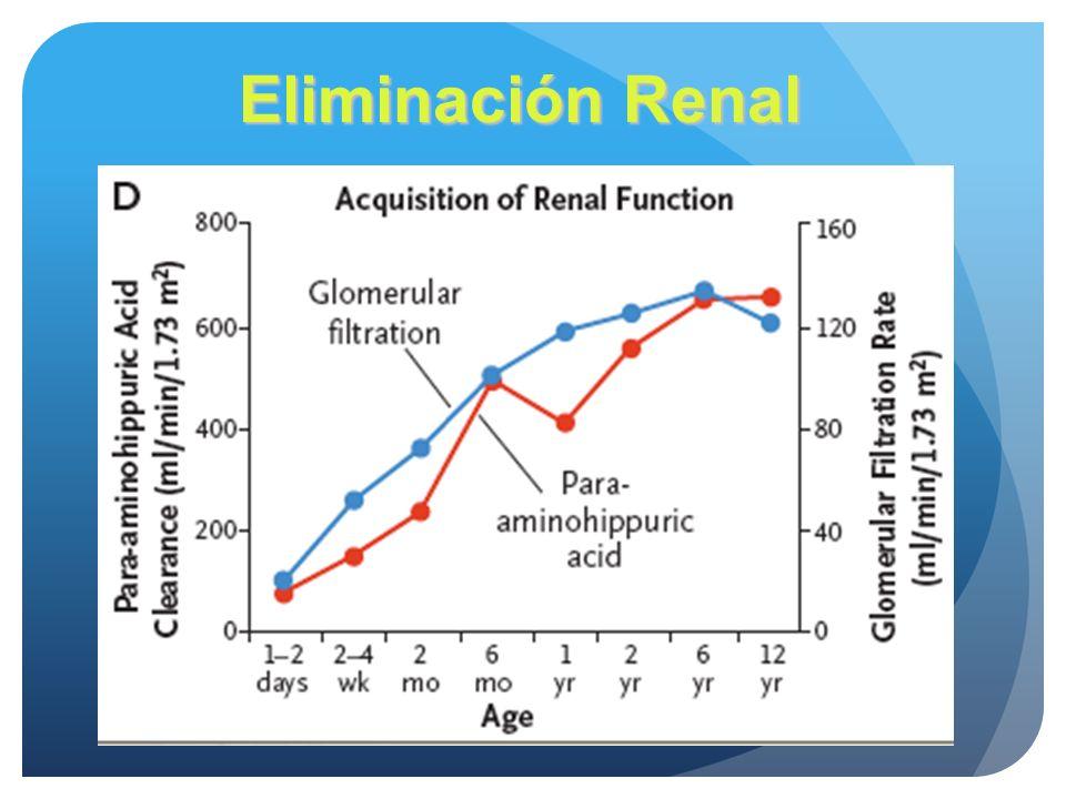 Eliminación Renal