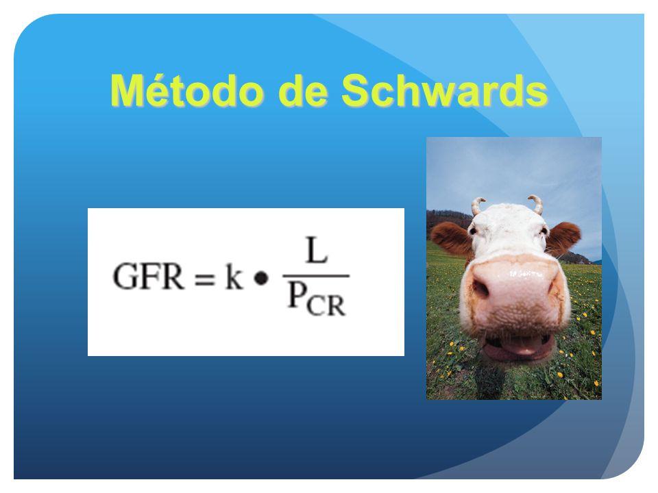 Método de Schwards