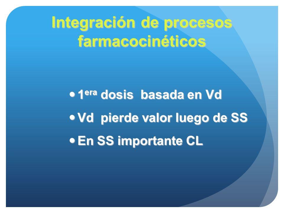 Integración de procesos farmacocinéticos 1 era dosis basada en Vd 1 era dosis basada en Vd Vd pierde valor luego de SS Vd pierde valor luego de SS En