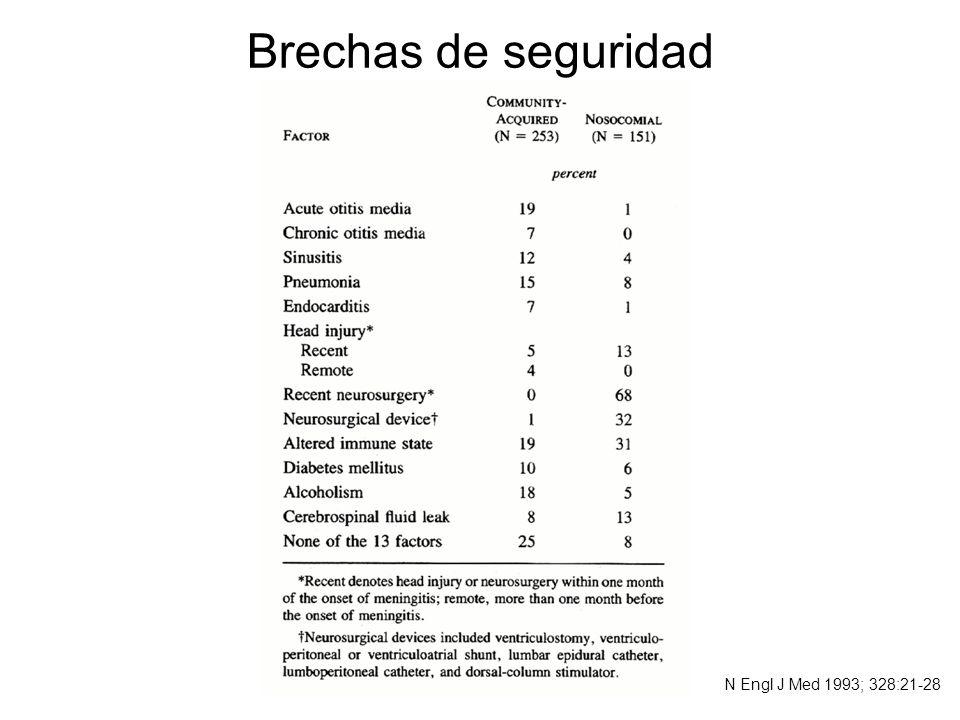 Encefalitis herpética Incidencia estimada de 1/250000 a 1/300000 casos por año.