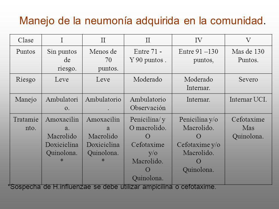 Manejo de la neumonía adquirida en la comunidad. ClaseIII IVV PuntosSin puntos de riesgo. Menos de 70 puntos. Entre 71 - Y 90 puntos. Entre 91 –130 pu