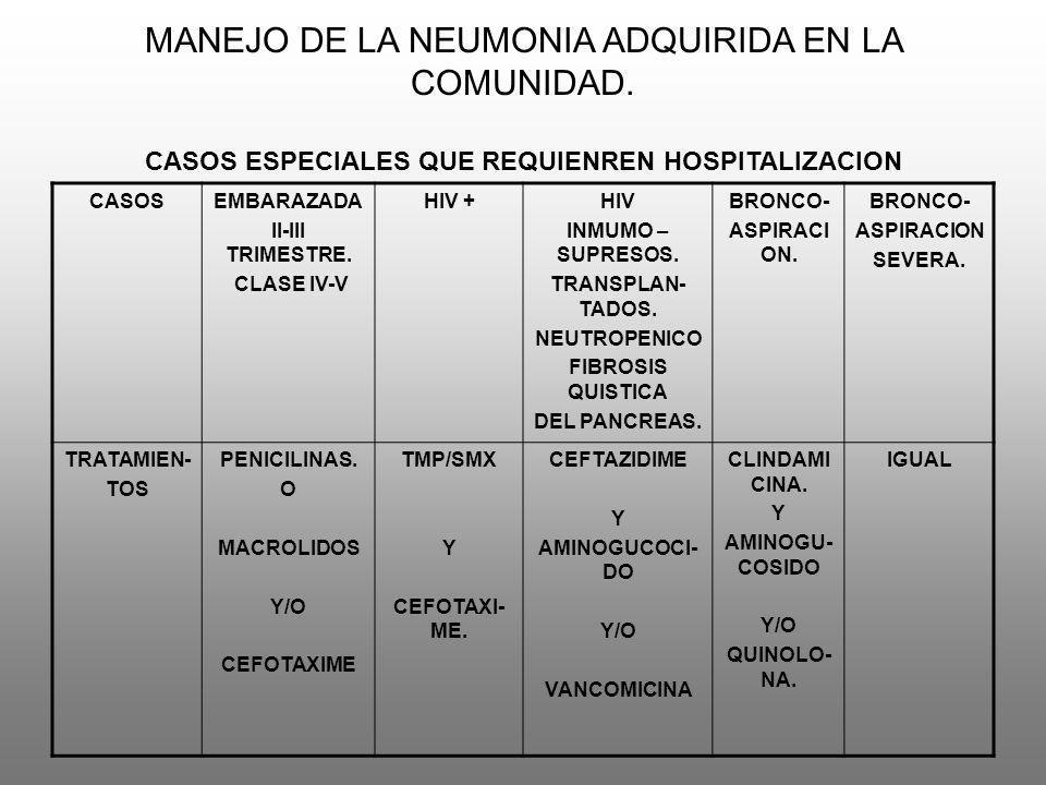 MANEJO DE LA NEUMONIA ADQUIRIDA EN LA COMUNIDAD. CASOS ESPECIALES QUE REQUIENREN HOSPITALIZACION CASOSEMBARAZADA II-III TRIMESTRE. CLASE IV-V HIV +HIV