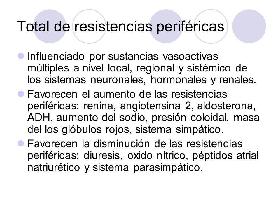 Total de resistencias periféricas Influenciado por sustancias vasoactivas múltiples a nivel local, regional y sistémico de los sistemas neuronales, ho