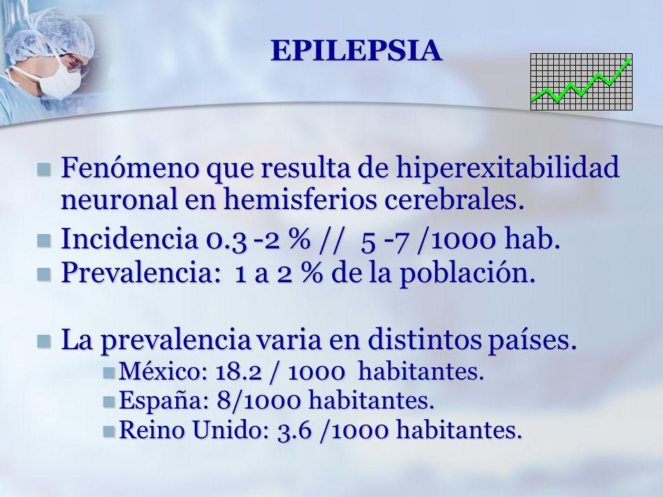 EPILEPSIA Fenómeno que resulta de hiperexitabilidad neuronal en hemisferios cerebrales. Fenómeno que resulta de hiperexitabilidad neuronal en hemisfer