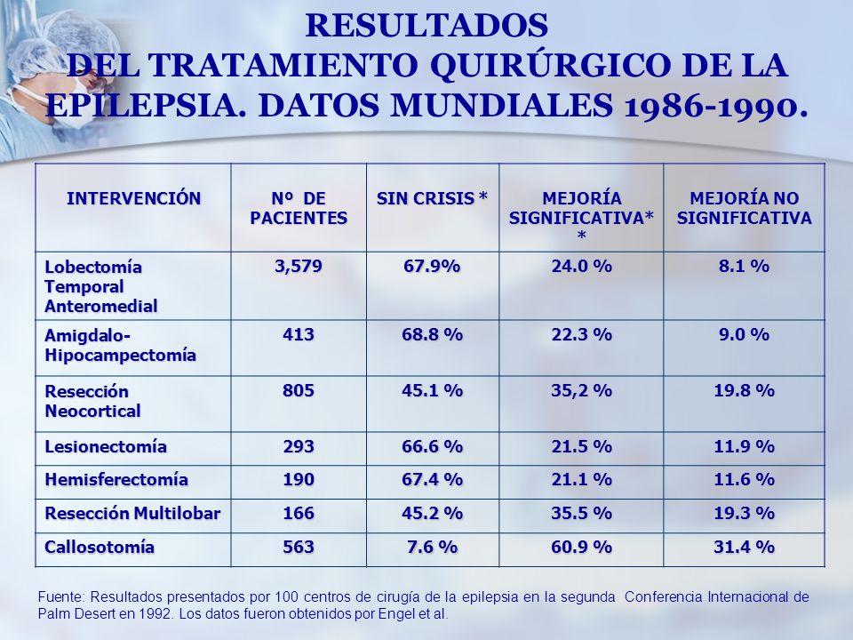 RESULTADOS DEL TRATAMIENTO QUIRÚRGICO DE LA EPILEPSIA. DATOS MUNDIALES 1986-1990.INTERVENCIÓN Nº DE PACIENTES SIN CRISIS * MEJORÍA SIGNIFICATIVA* * ME