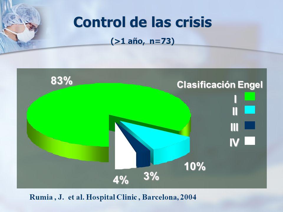Control de las crisis (>1 año, n=73) Clasificación Engel 83% 10% 3% 4% I II III IV Rumia, J. et al. Hospital Clinic, Barcelona, 2004
