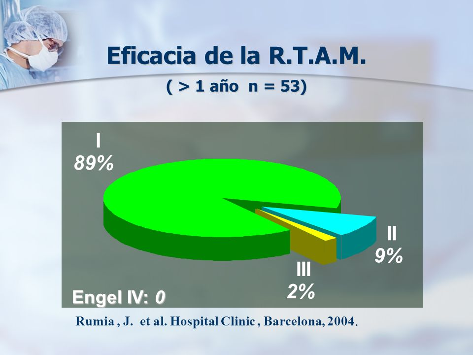 Eficacia de la R.T.A.M. ( > 1 año n = 53) II 9% I 89% III 2% Engel IV: 0 Rumia, J. et al. Hospital Clinic, Barcelona, 2004.