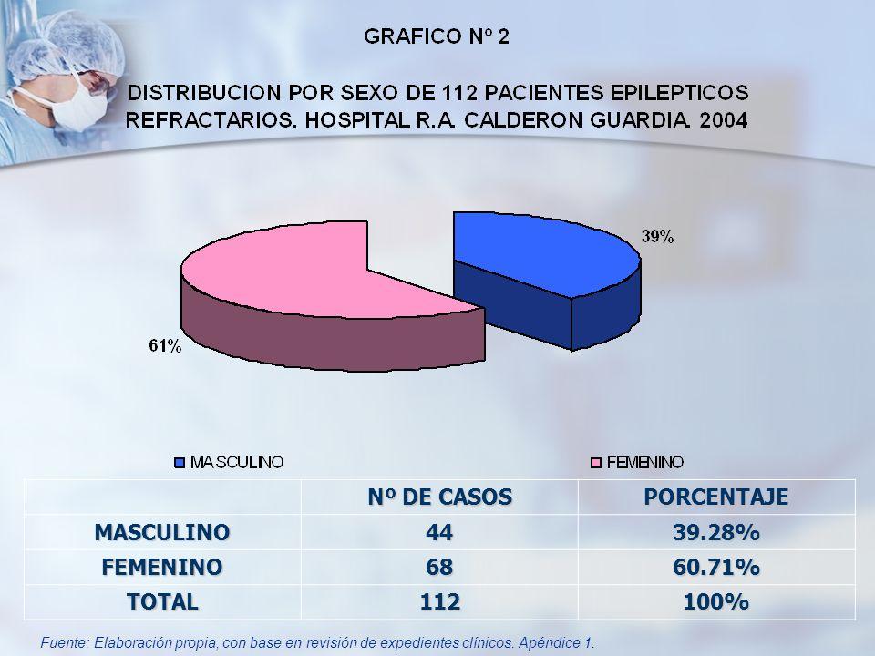 Nº DE CASOS PORCENTAJEMASCULINO4439.28% FEMENINO6860.71% TOTAL112100% Fuente: Elaboración propia, con base en revisión de expedientes clínicos. Apéndi