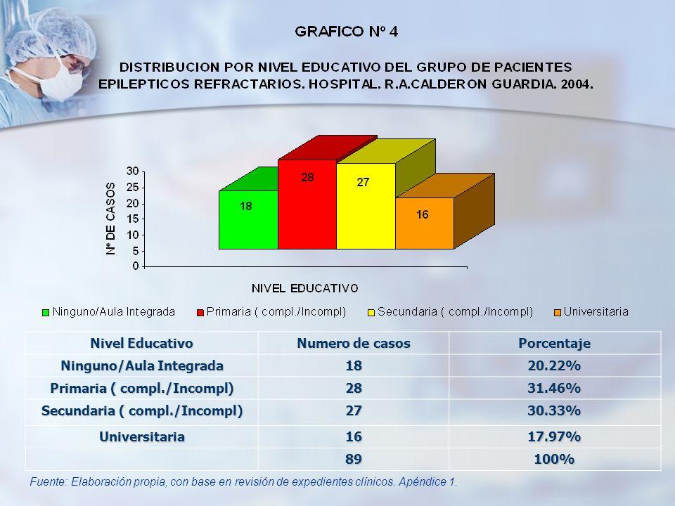 Nivel Educativo Numero de casos Porcentaje Ninguno/Aula Integrada 1820.22% Primaria ( compl./Incompl) 2831.46% Secundaria ( compl./Incompl) 2730.33% U