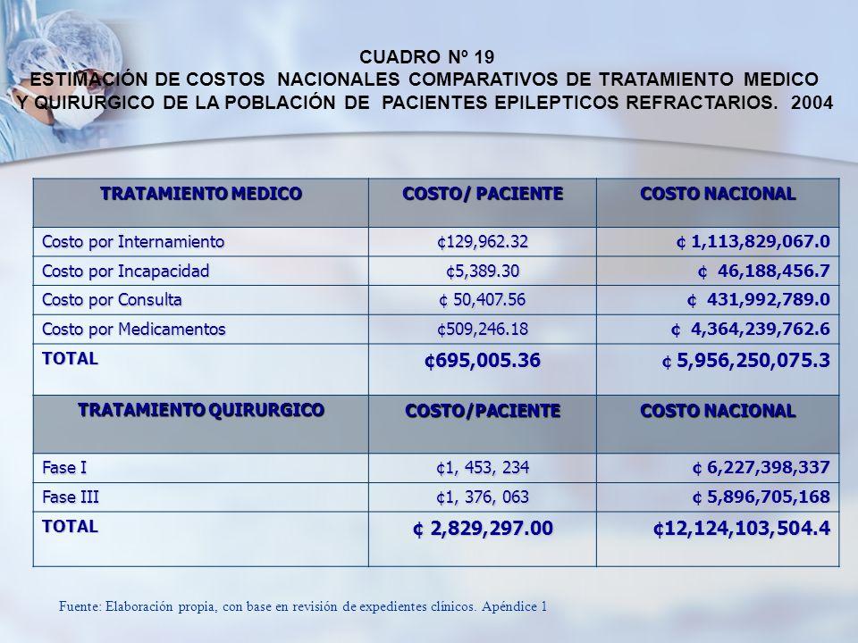 TRATAMIENTO MEDICO COSTO/ PACIENTE COSTO NACIONAL Costo por Internamiento ¢129,962.32 ¢ 1,113,829,067.0 Costo por Incapacidad ¢5,389.30 ¢ 46,188,456.7