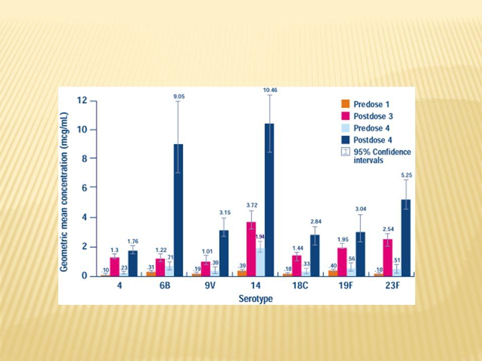 1, 2, 3,4, 5, 6B, 7F, 8, 9N, 9V, 10A, 11A, 12F, 14, 15B, 17F, 18C, 19A, 19F, 20, 22F, 23F y 33F Vacuna de polisacáridos purificados (Niños mayores de 2 años y adultos) No está recomendada para niños menores de 2 años