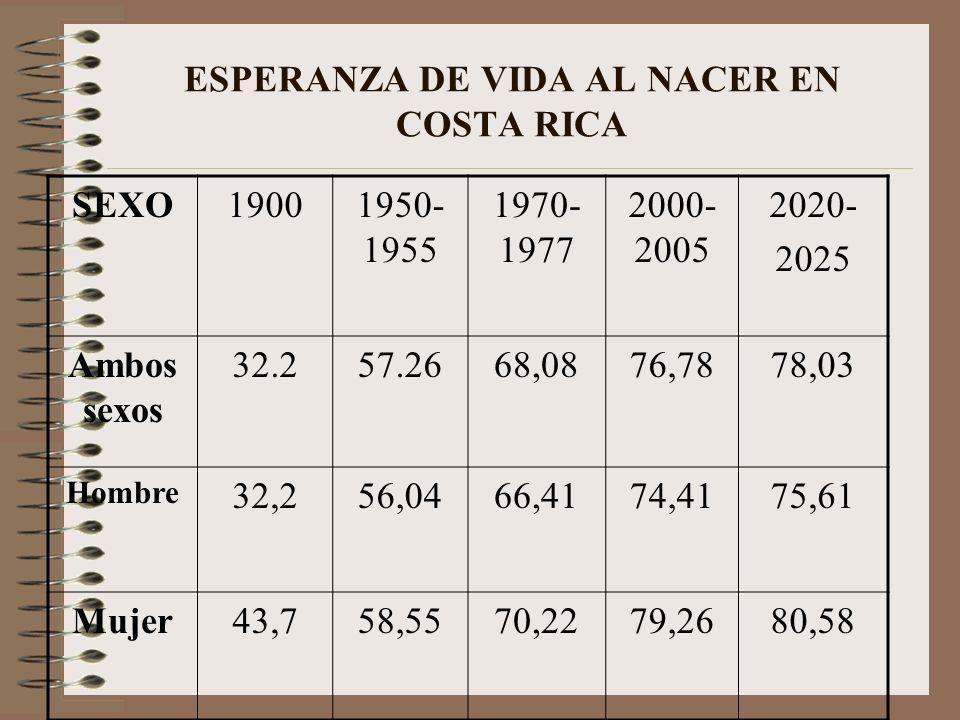 ESPERANZA DE VIDA AL NACER EN COSTA RICA SEXO19001950- 1955 1970- 1977 2000- 2005 2020- 2025 Ambos sexos 32.257.2668,0876,7878,03 Hombre 32,256,0466,4