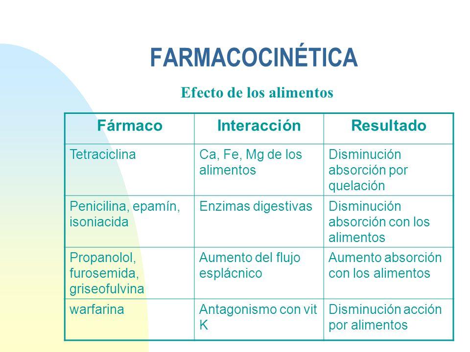 FARMACOCINÉTICA FármacoInteracciónResultado TetraciclinaCa, Fe, Mg de los alimentos Disminución absorción por quelación Penicilina, epamín, isoniacida