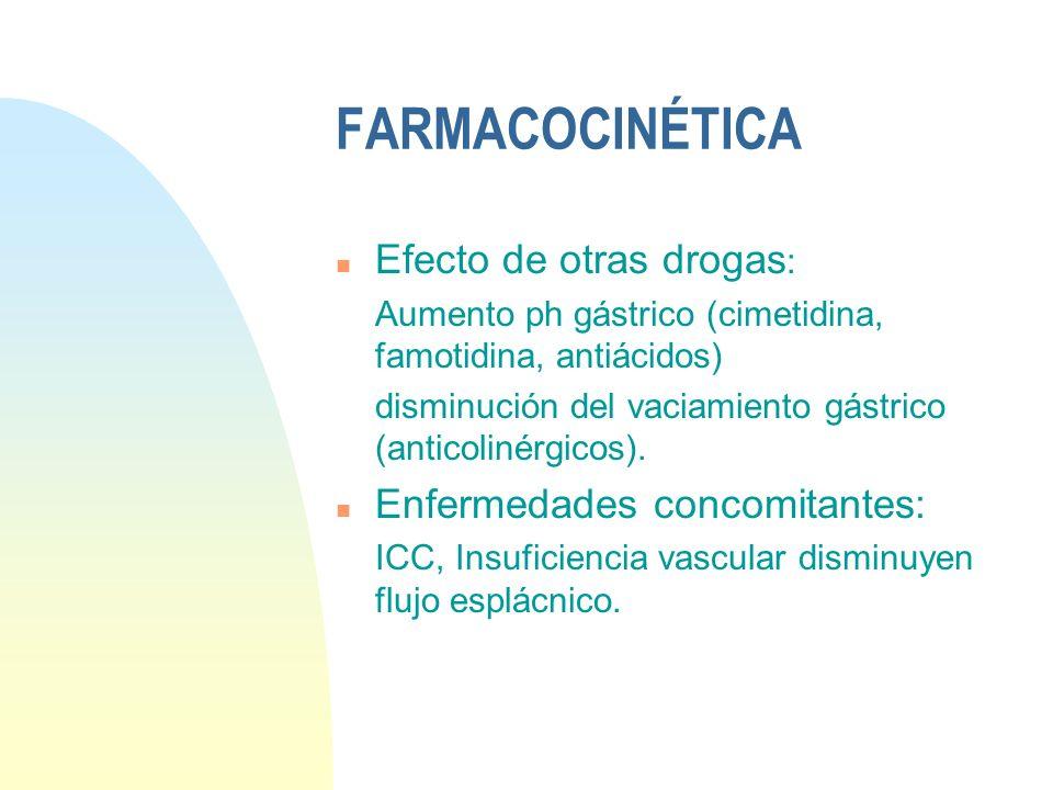 FARMACOCINÉTICA n Efecto de otras drogas : Aumento ph gástrico (cimetidina, famotidina, antiácidos) disminución del vaciamiento gástrico (anticolinérg