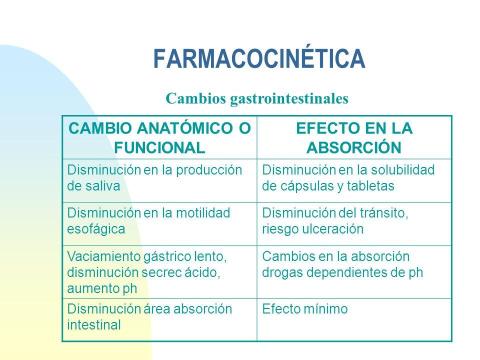 FARMACOCINÉTICA CAMBIO ANATÓMICO O FUNCIONAL EFECTO EN LA ABSORCIÓN Disminución en la producción de saliva Disminución en la solubilidad de cápsulas y