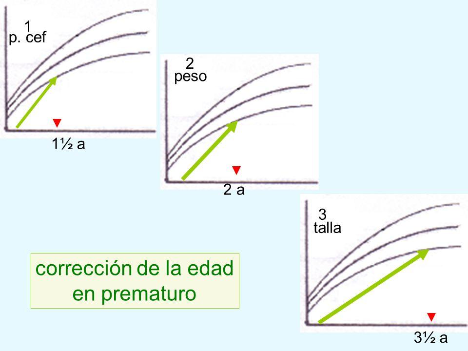p. cef peso talla corrección de la edad en prematuro 1½ a 2 a 3½ a 1 2 3