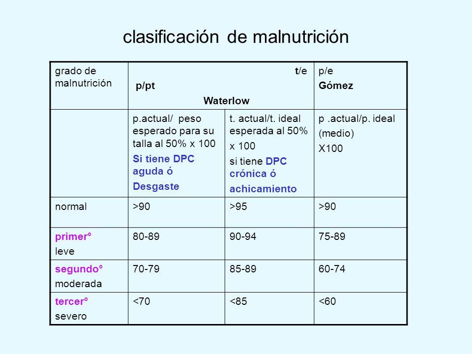clasificación de malnutrición grado de malnutrición t/e p/pt Waterlow p/e Gómez p.actual/ peso esperado para su talla al 50% x 100 Si tiene DPC aguda