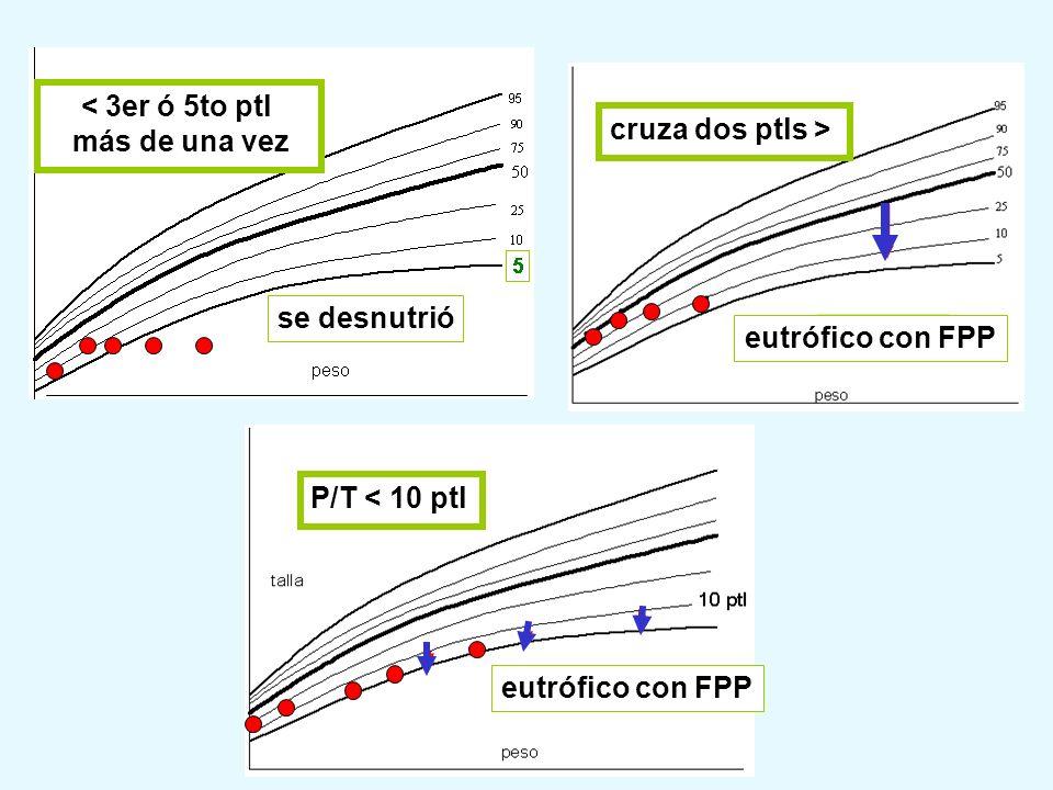 < 3er ó 5to ptl más de una vez se desnutrió cruza dos ptls > eutrófico con FPP P/T < 10 ptl eutrófico con FPP