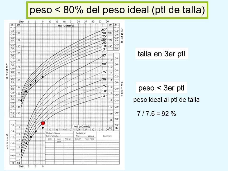 talla en 3er ptl peso < 3er ptl peso ideal al ptl de talla 7 / 7.6 = 92 % peso < 80% del peso ideal (ptl de talla)