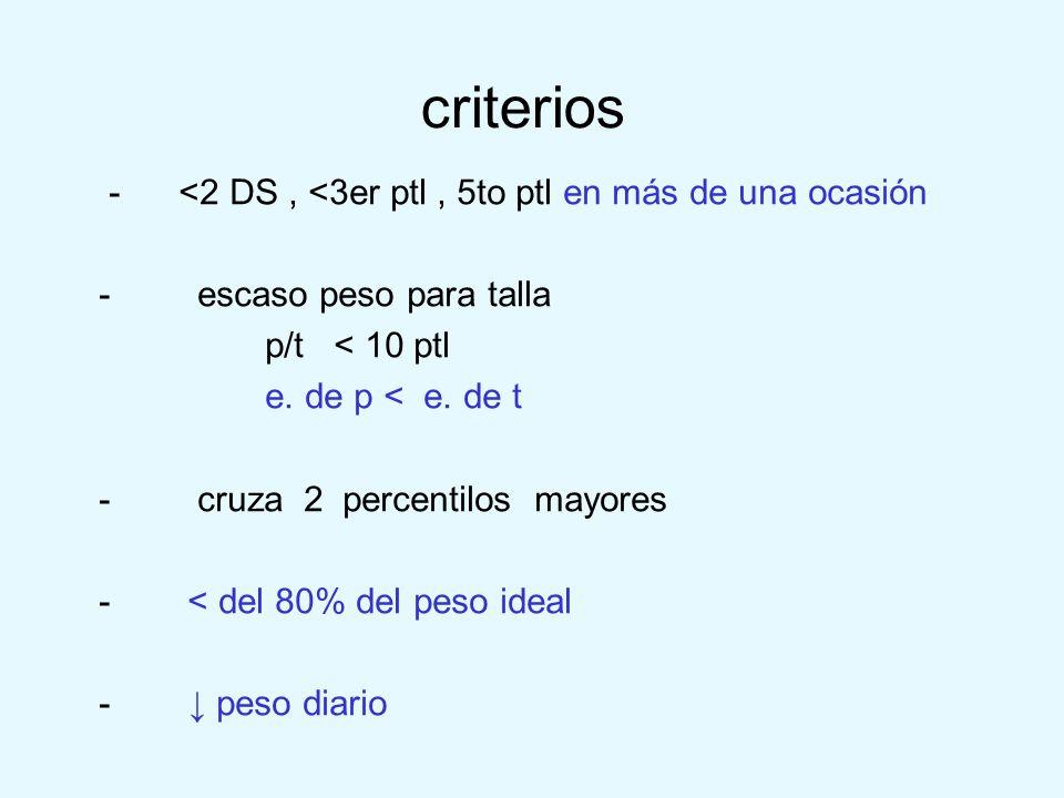 criterios - <2 DS, <3er ptl, 5to ptl en más de una ocasión - escaso peso para talla p/t < 10 ptl e. de p < e. de t - cruza 2 percentilos mayores - < d