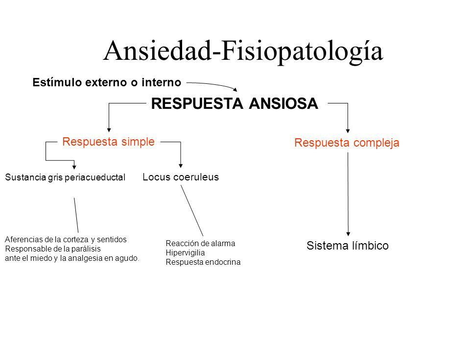 Ansiedad-Fisiopatología RESPUESTA ANSIOSA Estímulo externo o interno Respuesta simple Respuesta compleja Sustancia gris periacueductal Locus coeruleus