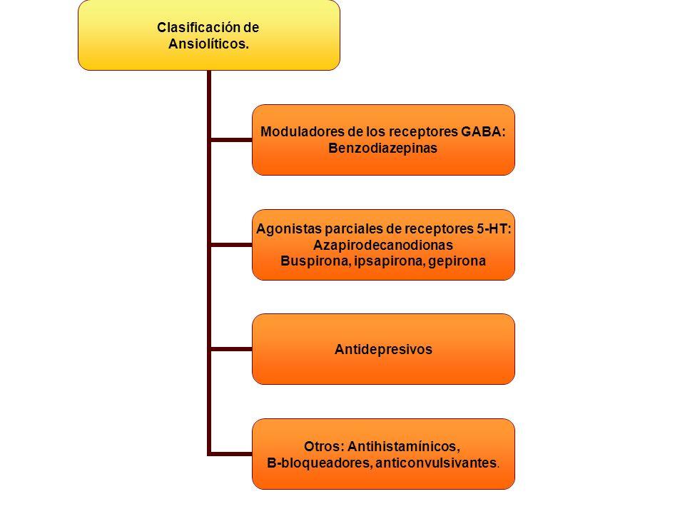Clasificación de Ansiolíticos. Moduladores de los receptores GABA: Benzodiazepinas Agonistas parciales de receptores 5-HT: Azapirodecanodionas Buspiro