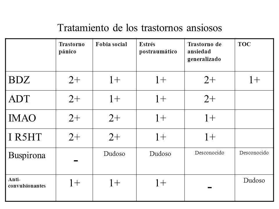 Tratamiento de los trastornos ansiosos Trastorno pánico Fobia socialEstrés postraumático Trastorno de ansiedad generalizado TOC BDZ2+1+ 2+1+ ADT2+1+ 2