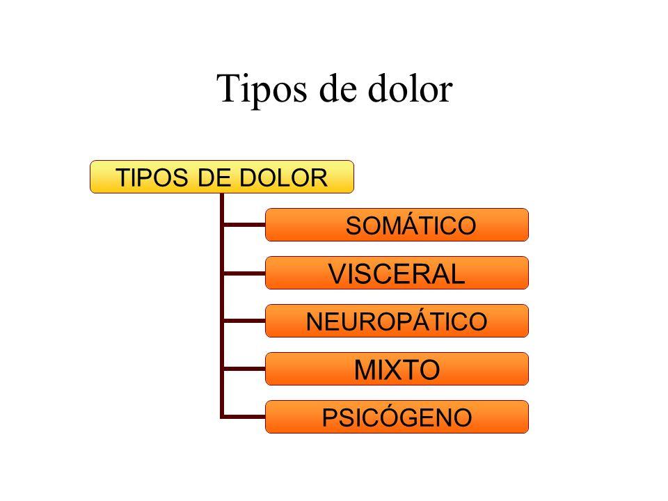 Opiáceos Farmacodinamia Hay tres tipos de receptores: μ,δ,κ.