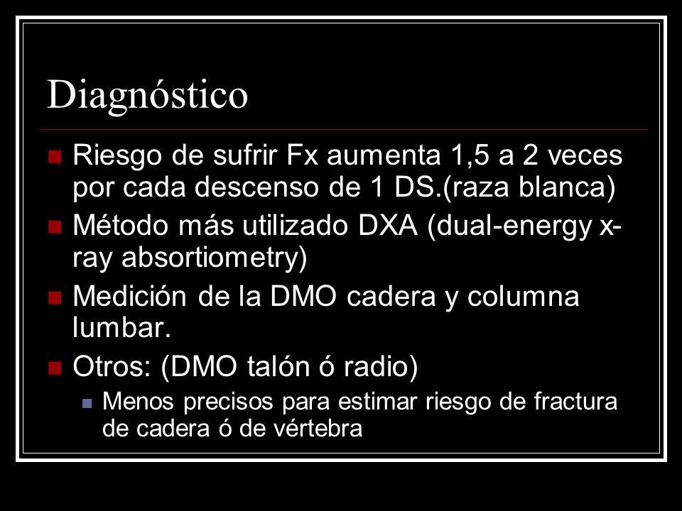 Diagnóstico Riesgo de sufrir Fx aumenta 1,5 a 2 veces por cada descenso de 1 DS.(raza blanca) Método más utilizado DXA (dual-energy x- ray absortiomet