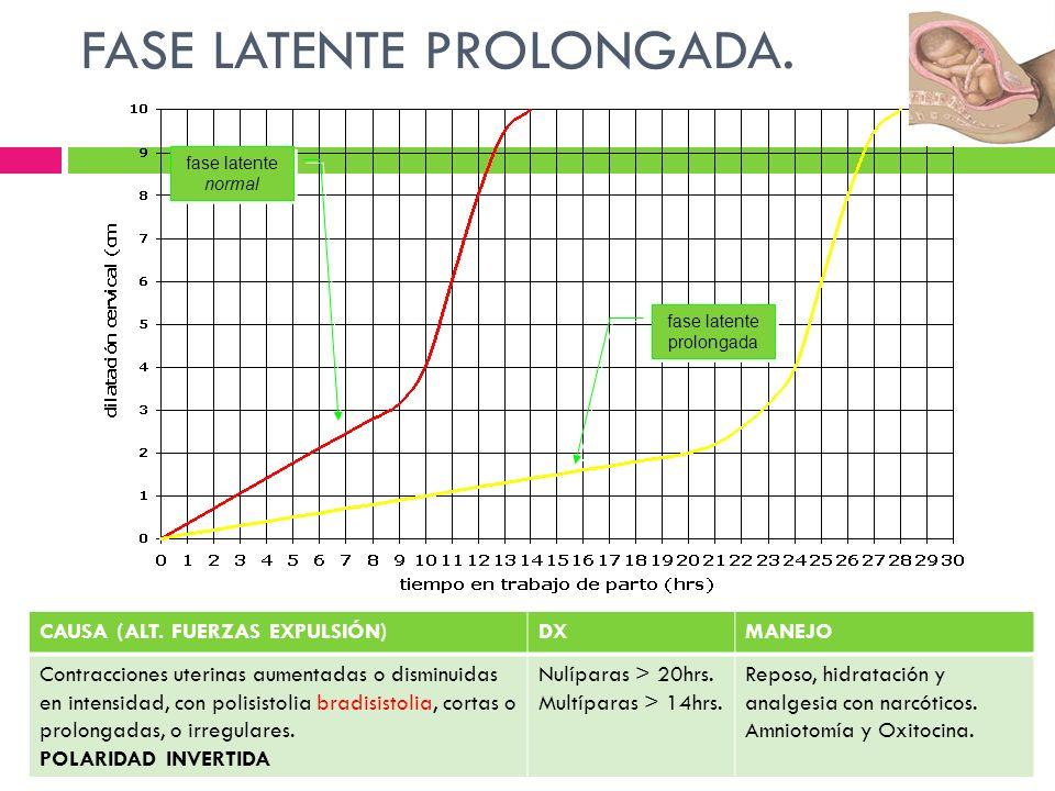 fase latente prolongada fase latente prolongada FASE LATENTE PROLONGADA. fase latente normal fase latente normal. CAUSA (ALT. FUERZAS EXPULSIÓN)DXMANE