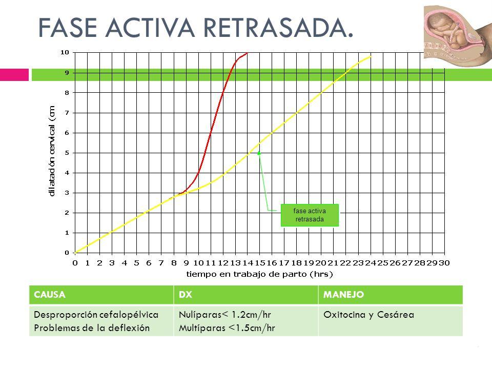 fase activa retrasada fase activa retrasada FASE ACTIVA RETRASADA.. CAUSADXMANEJO Desproporción cefalopélvica Problemas de la deflexión Nulíparas< 1.2