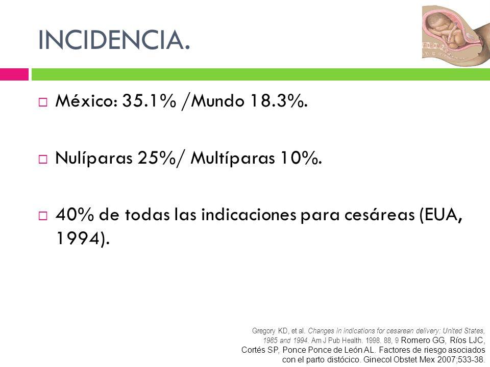 INCIDENCIA. México: 35.1% /Mundo 18.3%. Nulíparas 25%/ Multíparas 10%. 40% de todas las indicaciones para cesáreas (EUA, 1994). Gregory KD, et al. Cha