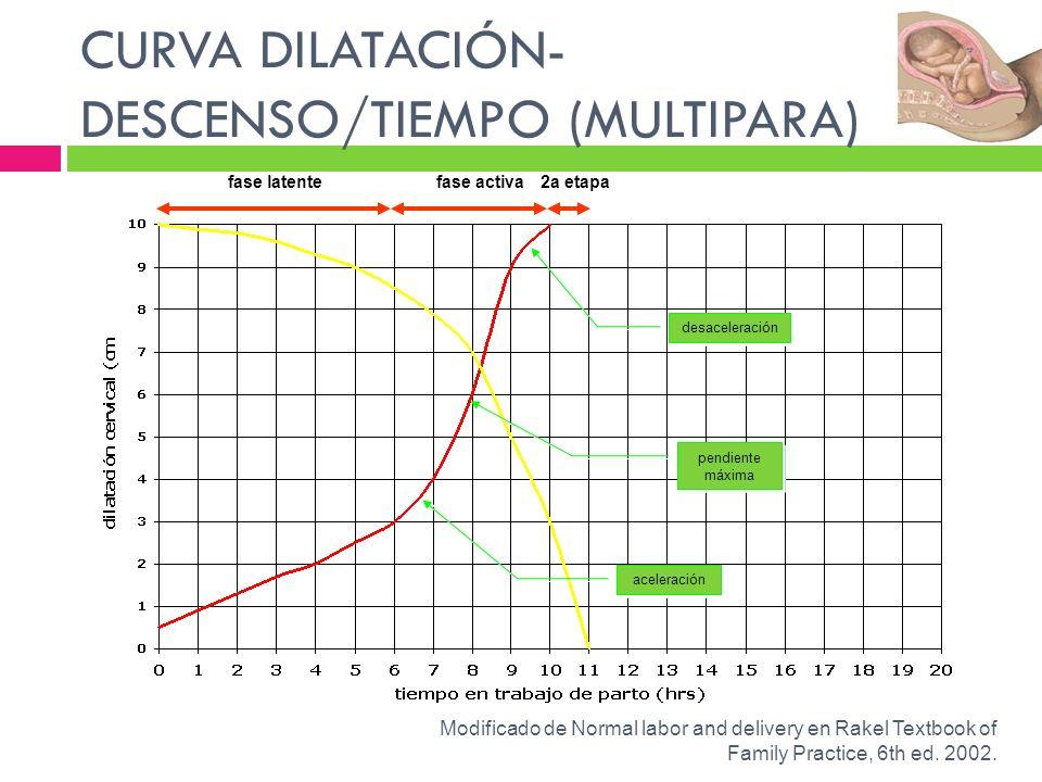 CURVA DILATACIÓN- DESCENSO/TIEMPO (MULTIPARA) fase latentefase activa aceleración pendiente máxima pendiente máxima desaceleración 2a etapa Modificado