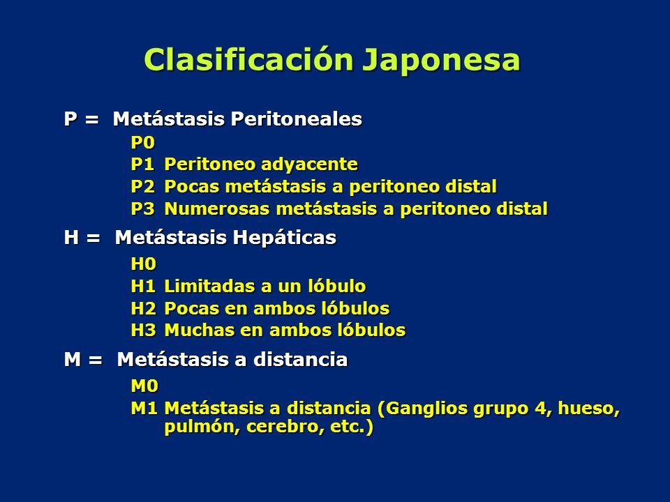 Clasificación Japonesa P = Metástasis Peritoneales P0 P1Peritoneo adyacente P2Pocas metástasis a peritoneo distal P3Numerosas metástasis a peritoneo d