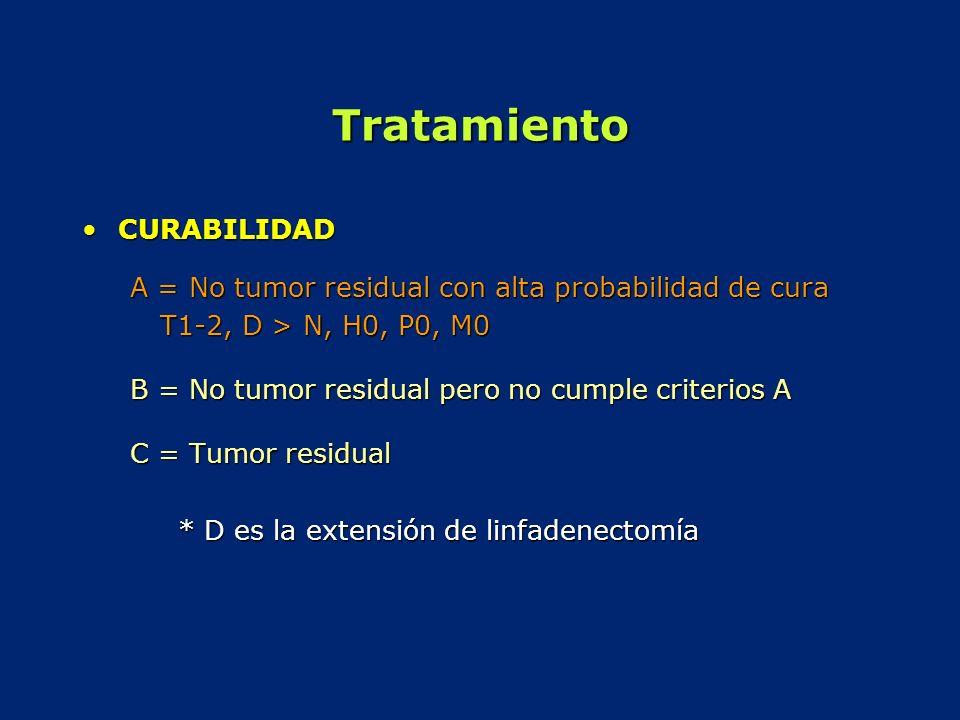 Tratamiento CURABILIDADCURABILIDAD A = No tumor residual con alta probabilidad de cura T1-2, D > N, H0, P0, M0 B = No tumor residual pero no cumple cr