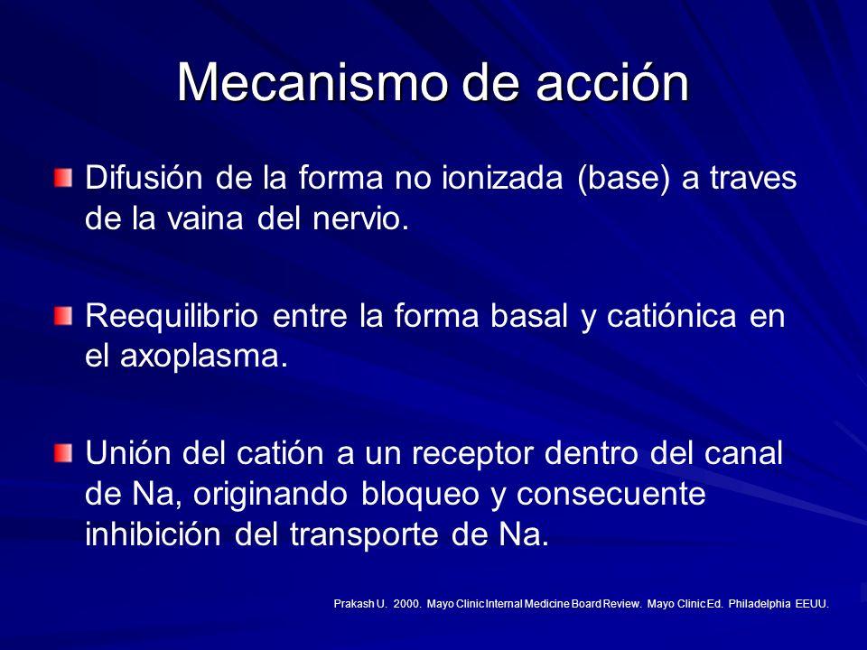 Mecanismo de acción Difusión de la forma no ionizada (base) a traves de la vaina del nervio. Reequilibrio entre la forma basal y catiónica en el axopl