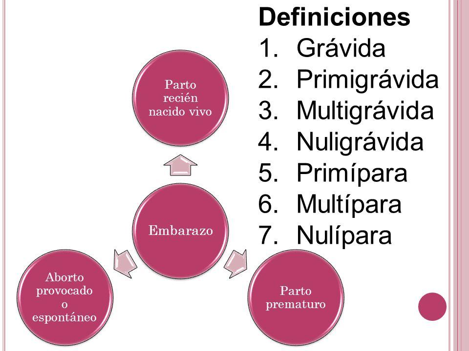 Embarazo Parto recién nacido vivo Parto prematuro Aborto provocado o espontáneo Definiciones 1.Grávida 2.Primigrávida 3.Multigrávida 4.Nuligrávida 5.Primípara 6.Multípara 7.Nulípara