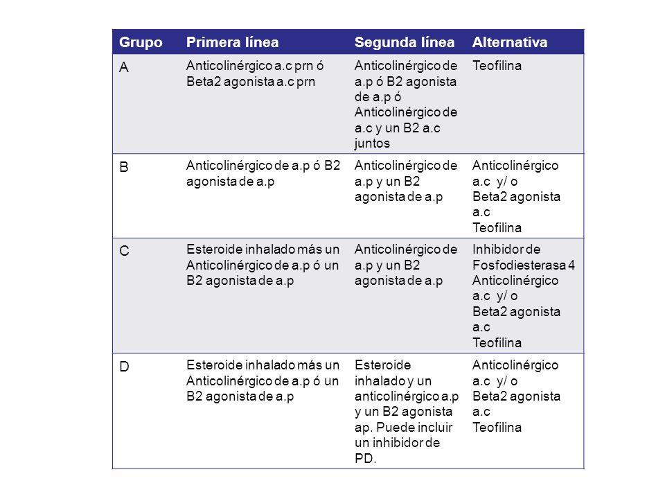 GrupoPrimera líneaSegunda líneaAlternativa A Anticolinérgico a.c prn ó Beta2 agonista a.c prn Anticolinérgico de a.p ó B2 agonista de a.p ó Anticoliné