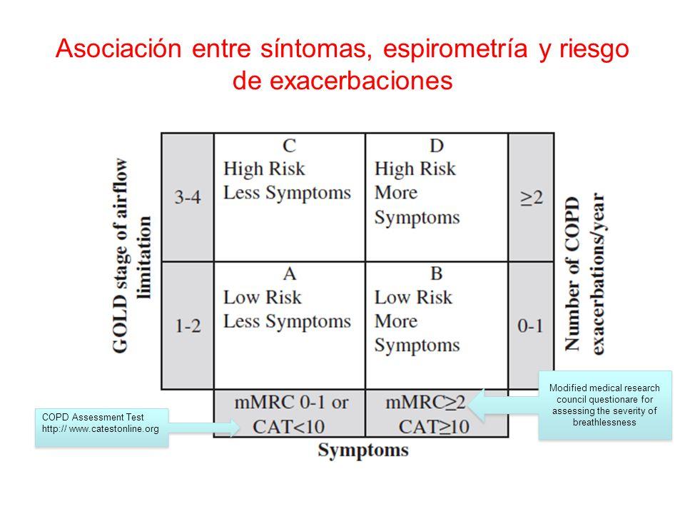Asociación entre síntomas, espirometría y riesgo de exacerbaciones COPD Assessment Test http:// www.catestonline.org COPD Assessment Test http:// www.