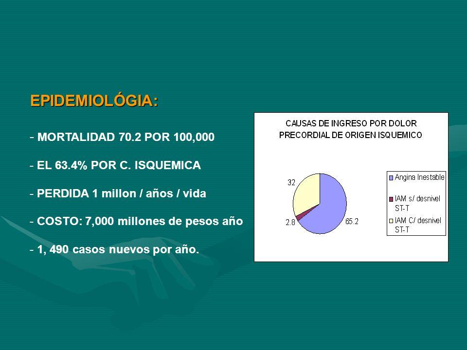 EPIDEMIOLÓGIA: - MORTALIDAD 70.2 POR 100,000 - EL 63.4% POR C. ISQUEMICA - PERDIDA 1 millon / años / vida - COSTO: 7,000 millones de pesos año - 1, 49