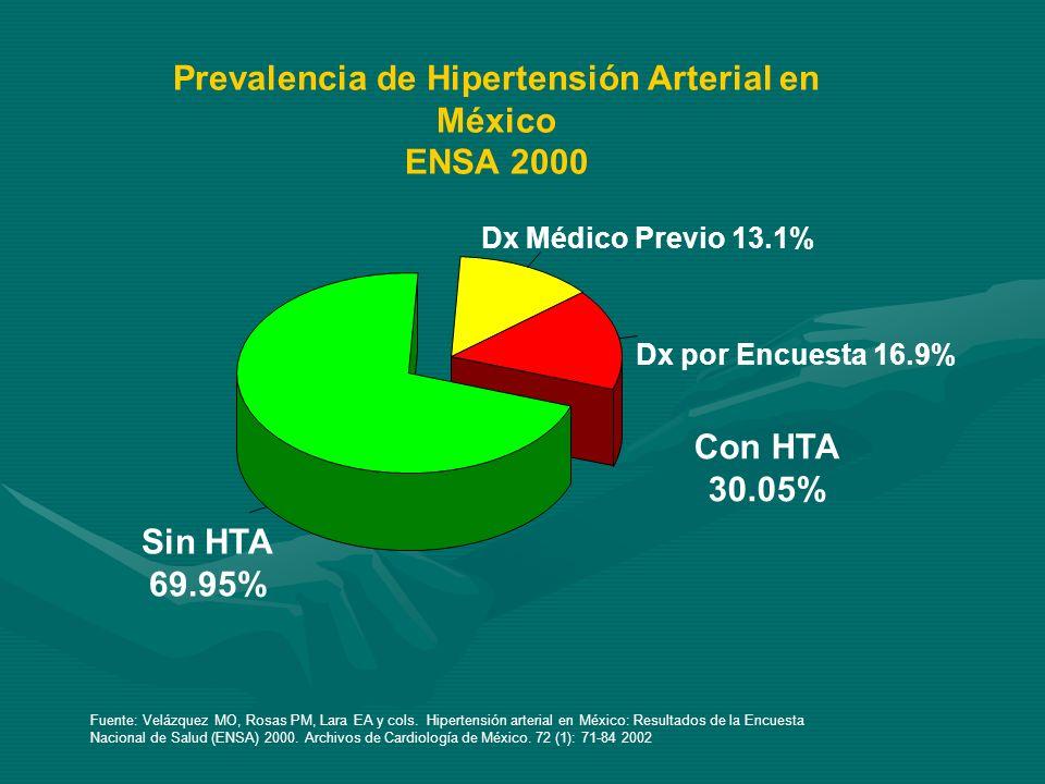 Prevalencia de Hipertensión Arterial en México ENSA 2000 Sin HTA 69.95% Dx por Encuesta 16.9% Dx Médico Previo 13.1% Con HTA 30.05% Fuente: Velázquez