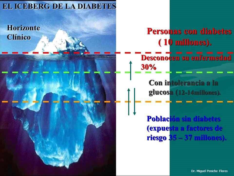 EL ICEBERG DE LA DIABETES HorizonteClínico Personas con diabetes ( 10 millones). ( 10 millones). Desconocen su enfermedad 30% Con intolerancia a la gl
