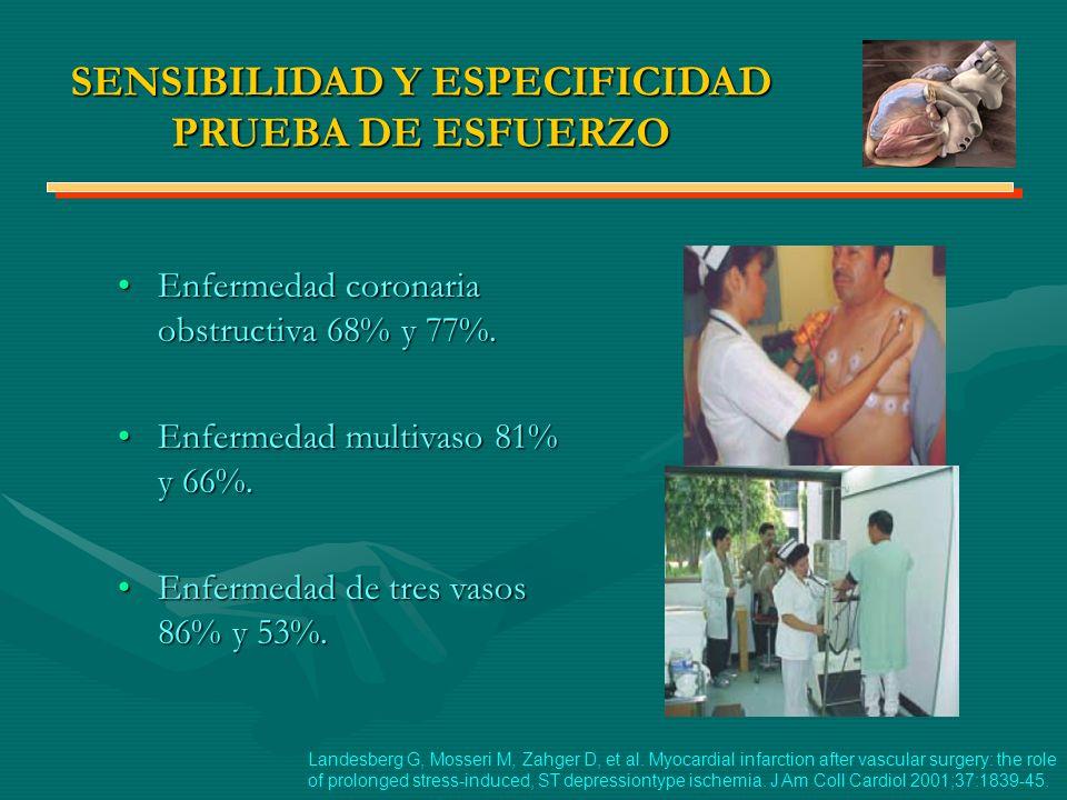SENSIBILIDAD Y ESPECIFICIDAD PRUEBA DE ESFUERZO Enfermedad coronaria obstructiva 68% y 77%.Enfermedad coronaria obstructiva 68% y 77%. Enfermedad mult