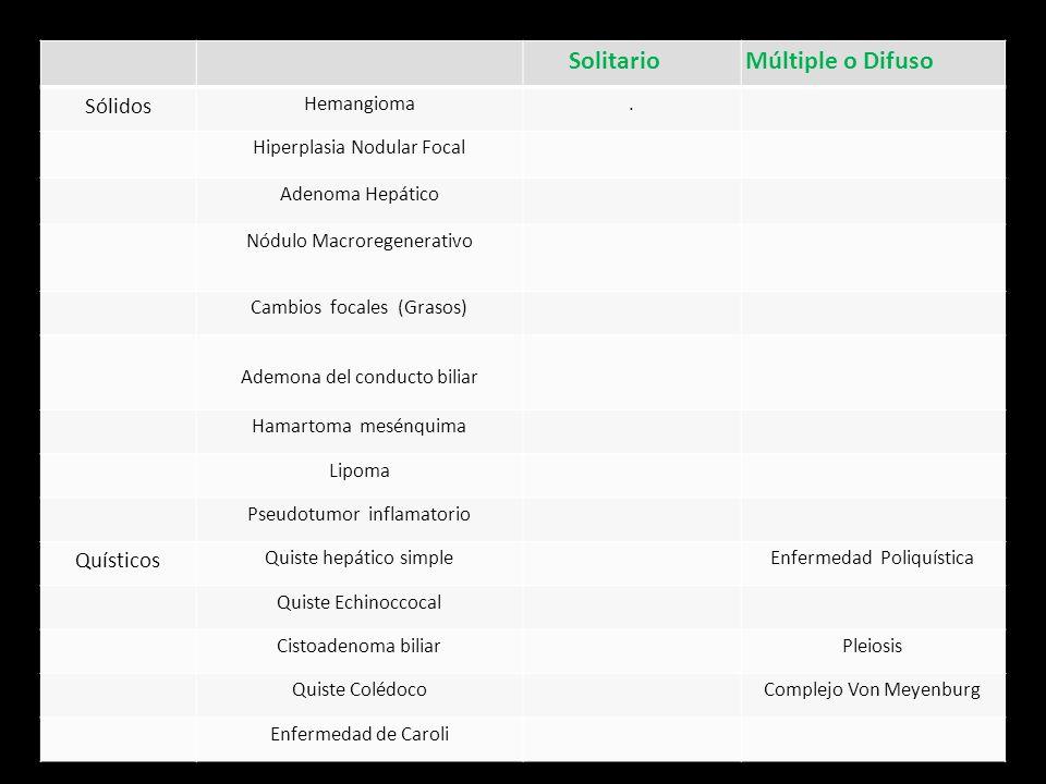 SolitarioMúltiple o Difuso Sólidos Hemangioma. Hiperplasia Nodular Focal Adenoma Hepático Nódulo Macroregenerativo Cambios focales (Grasos) Ademona de