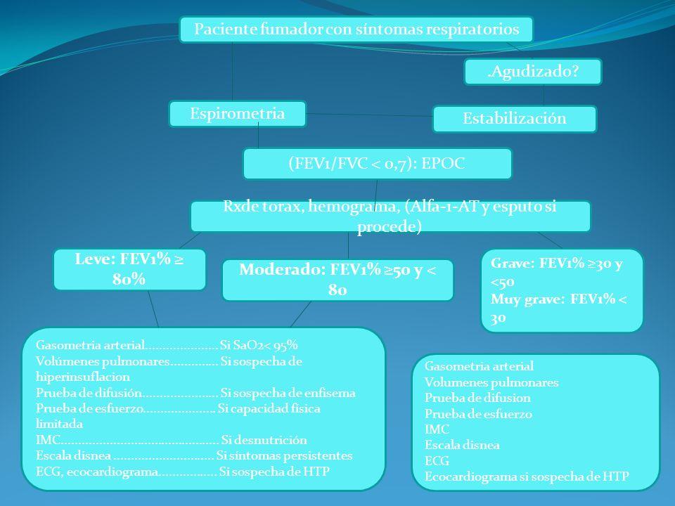 Paciente fumador con síntomas respiratorios.Agudizado? Espirometria Estabilización (FEV1/FVC < 0,7): EPOC Rxde torax, hemograma, (Alfa-1-AT y esputo s