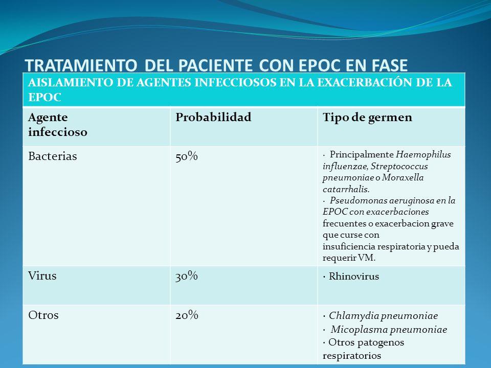 TRATAMIENTO DEL PACIENTE CON EPOC EN FASE ESTABLE AISLAMIENTO DE AGENTES INFECCIOSOS EN LA EXACERBACIÓN DE LA EPOC Agente infeccioso ProbabilidadTipo