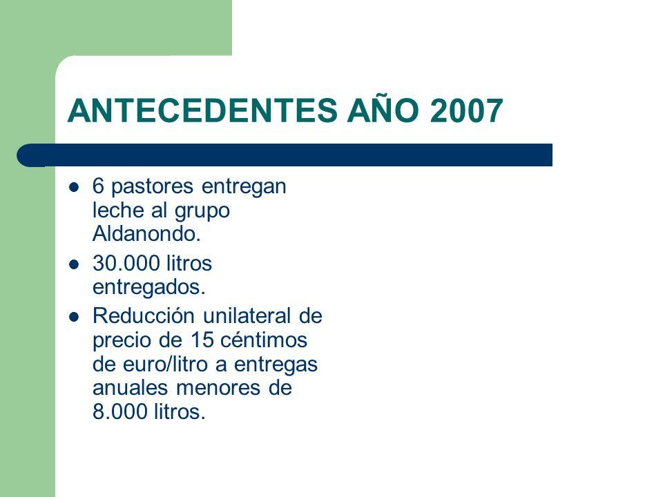 ANTECEDENTES 2008 Preocupación por amenazas de no recogida de leche a pequeños productores.